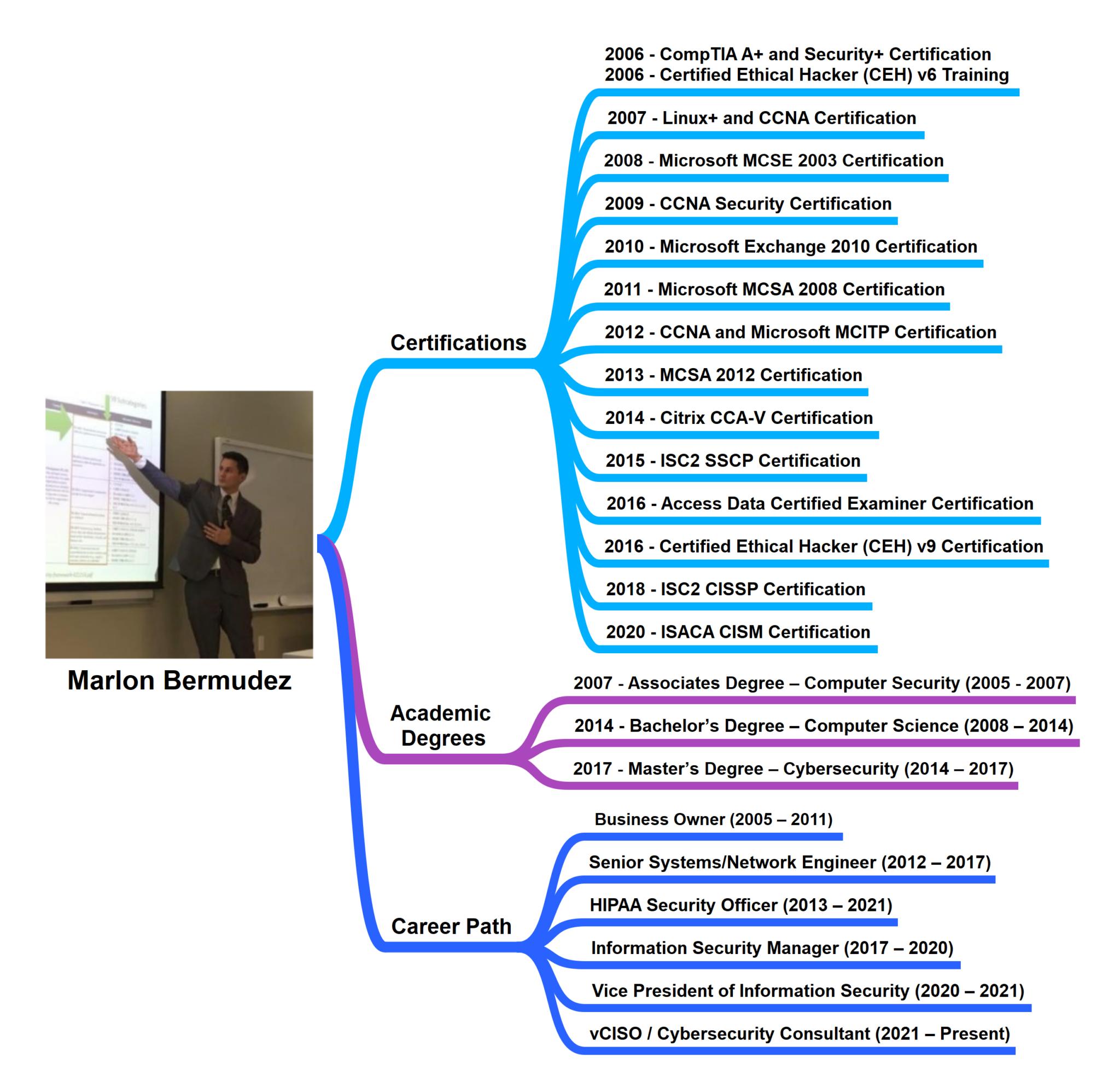 MBA-Mindmap-5-26-2021-2048x1987